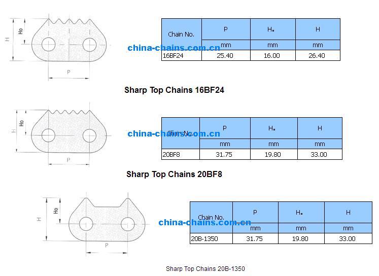 Sharp Top Chains
