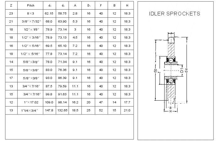 Idler Sprockets (European Standard)