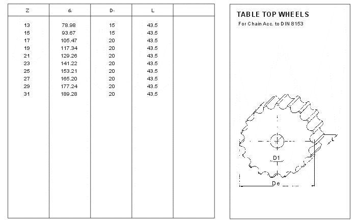 Table Top Wheels (European Standard)
