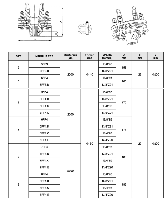 FRICTION TORQUE LIMITER For Agricultural Pto SHAFT (TAPER-PIN)